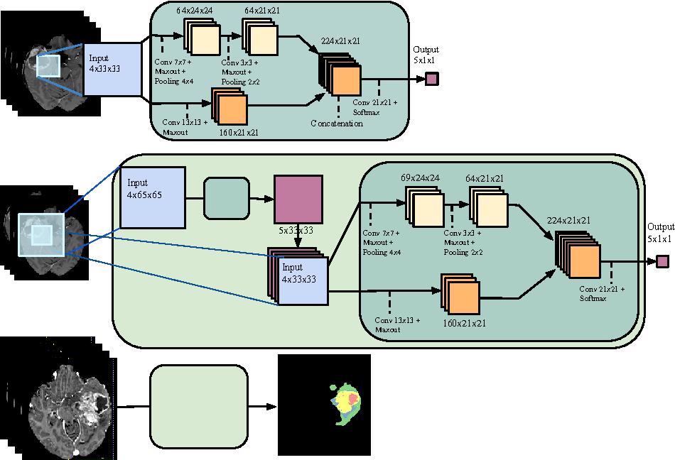Figure 1 for Deep learning trends for focal brain pathology segmentation in MRI