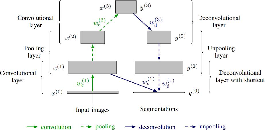 Figure 3 for Deep learning trends for focal brain pathology segmentation in MRI