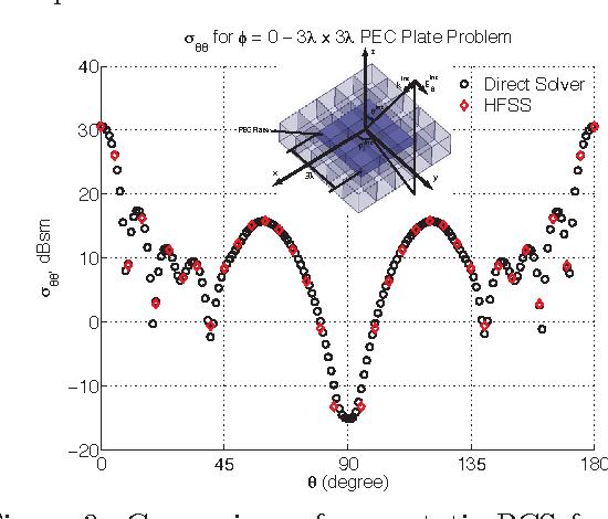 Figure 3 from Recent advances on domain decomposition finite element