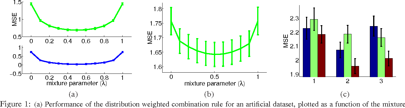 Figure 1 for Multiple Source Adaptation and the Renyi Divergence
