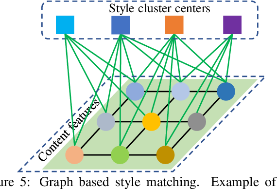 Figure 4 for Multimodal Style Transfer via Graph Cuts