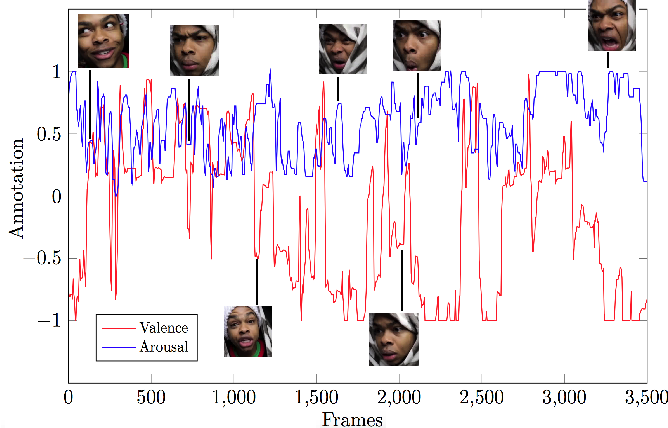 Figure 3 for Aff-Wild2: Extending the Aff-Wild Database for Affect Recognition