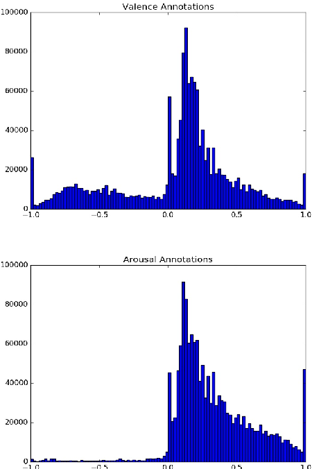 Figure 4 for Aff-Wild2: Extending the Aff-Wild Database for Affect Recognition