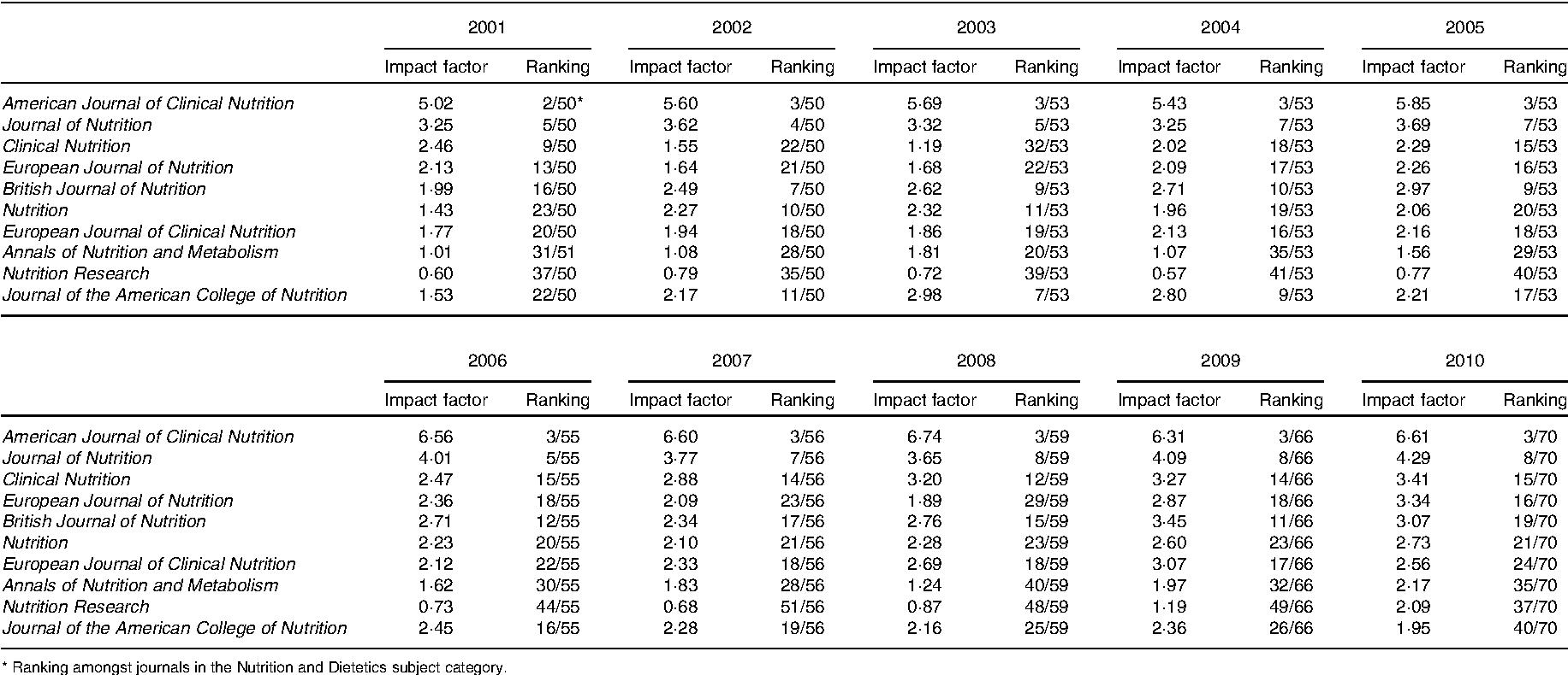 International Food Research Journal Impact Factor