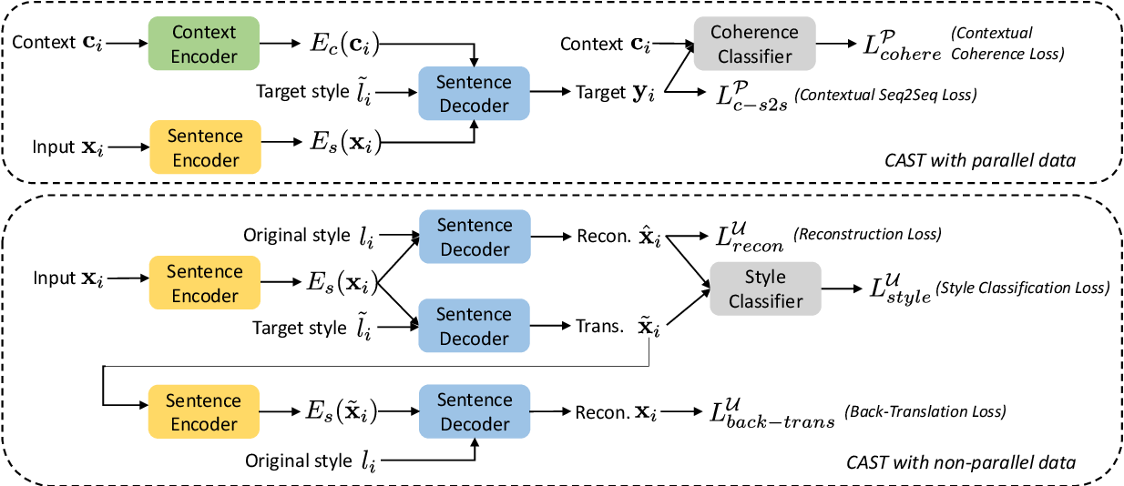 Figure 1 for Contextual Text Style Transfer