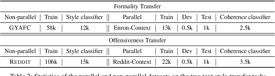 Figure 3 for Contextual Text Style Transfer