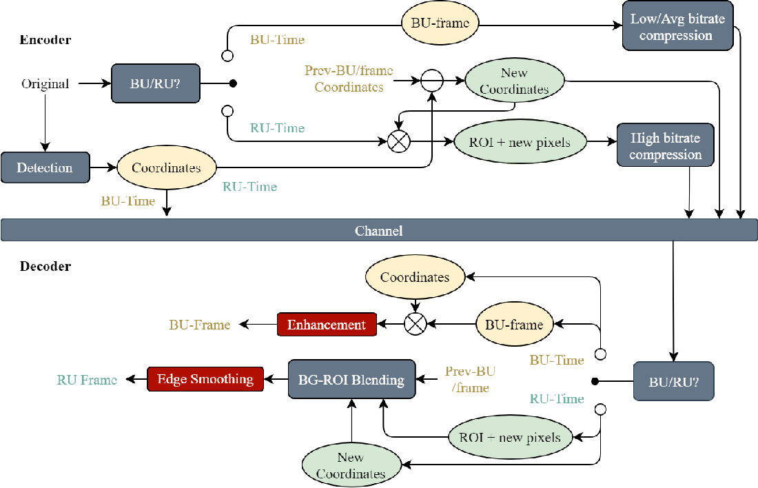 Figure 1 for RCLC: ROI-based joint conventional and learning video compression