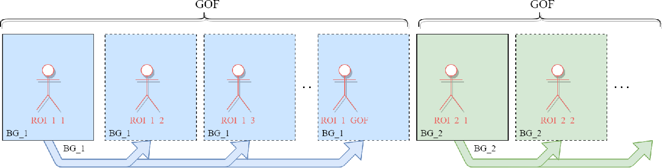 Figure 3 for RCLC: ROI-based joint conventional and learning video compression