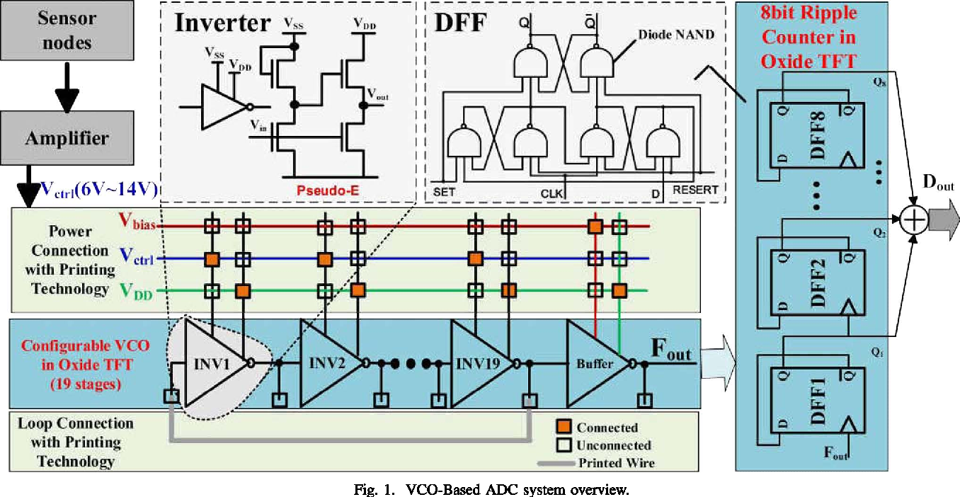 figure 1 from an 8b 0 8ks s configurable vco based adc using oxide Light Switch Wiring Diagram at Ks Technologies Wiring Diagram