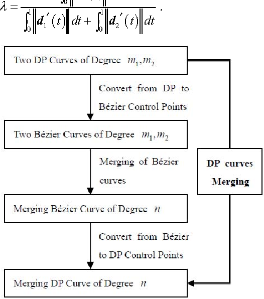 Approximate Merging of a Pair of DP Curves - Semantic Scholar