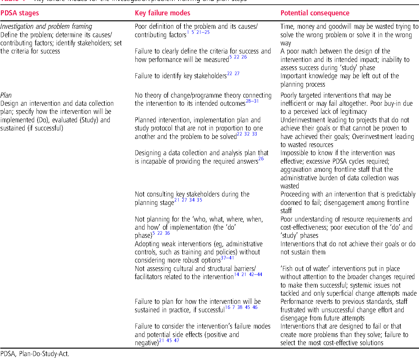 Table 1 from The problem with Plan-Do-Study-Act cycles. - Semantic ...
