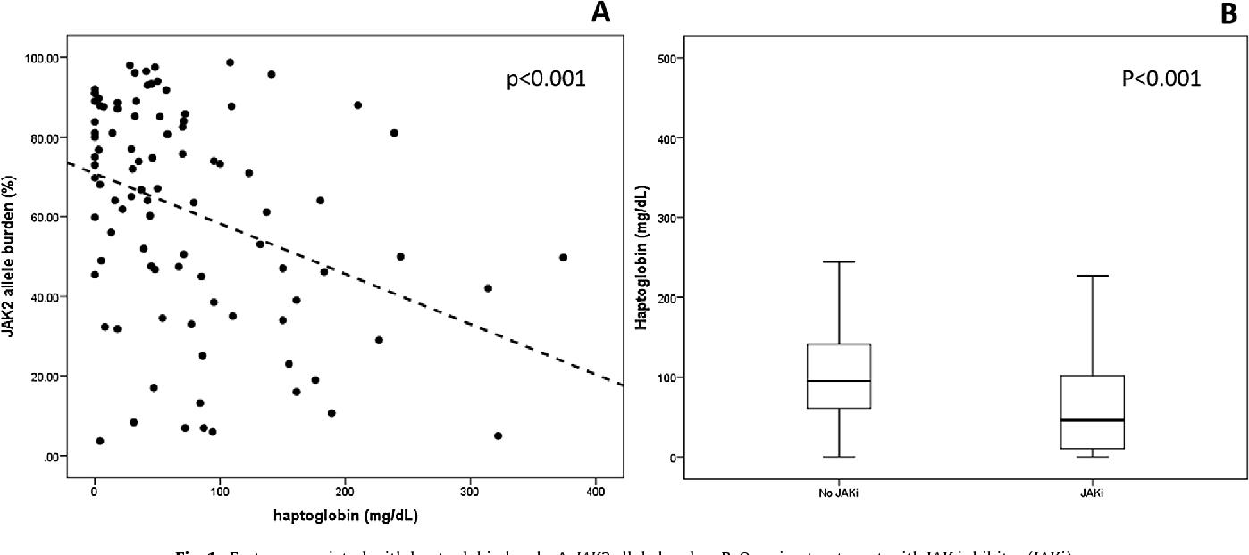 Fig. 1. Factors associated with haptoglobin levels. A. JAK2