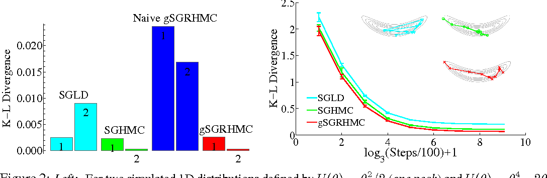 Figure 2 for A Complete Recipe for Stochastic Gradient MCMC