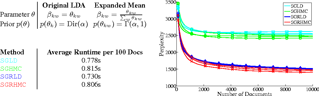 Figure 3 for A Complete Recipe for Stochastic Gradient MCMC