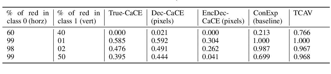 Figure 2 for Explaining Classifiers with Causal Concept Effect (CaCE)