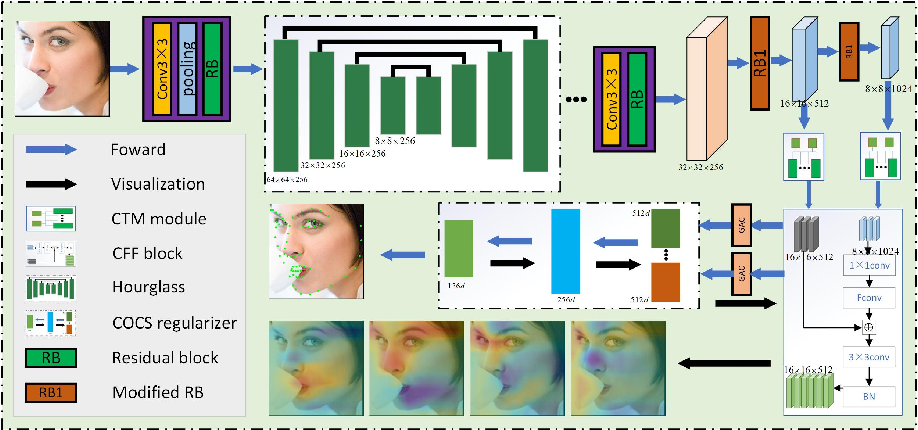 Figure 3 for Robust Facial Landmark Detection by Cross-order Cross-semantic Deep Network