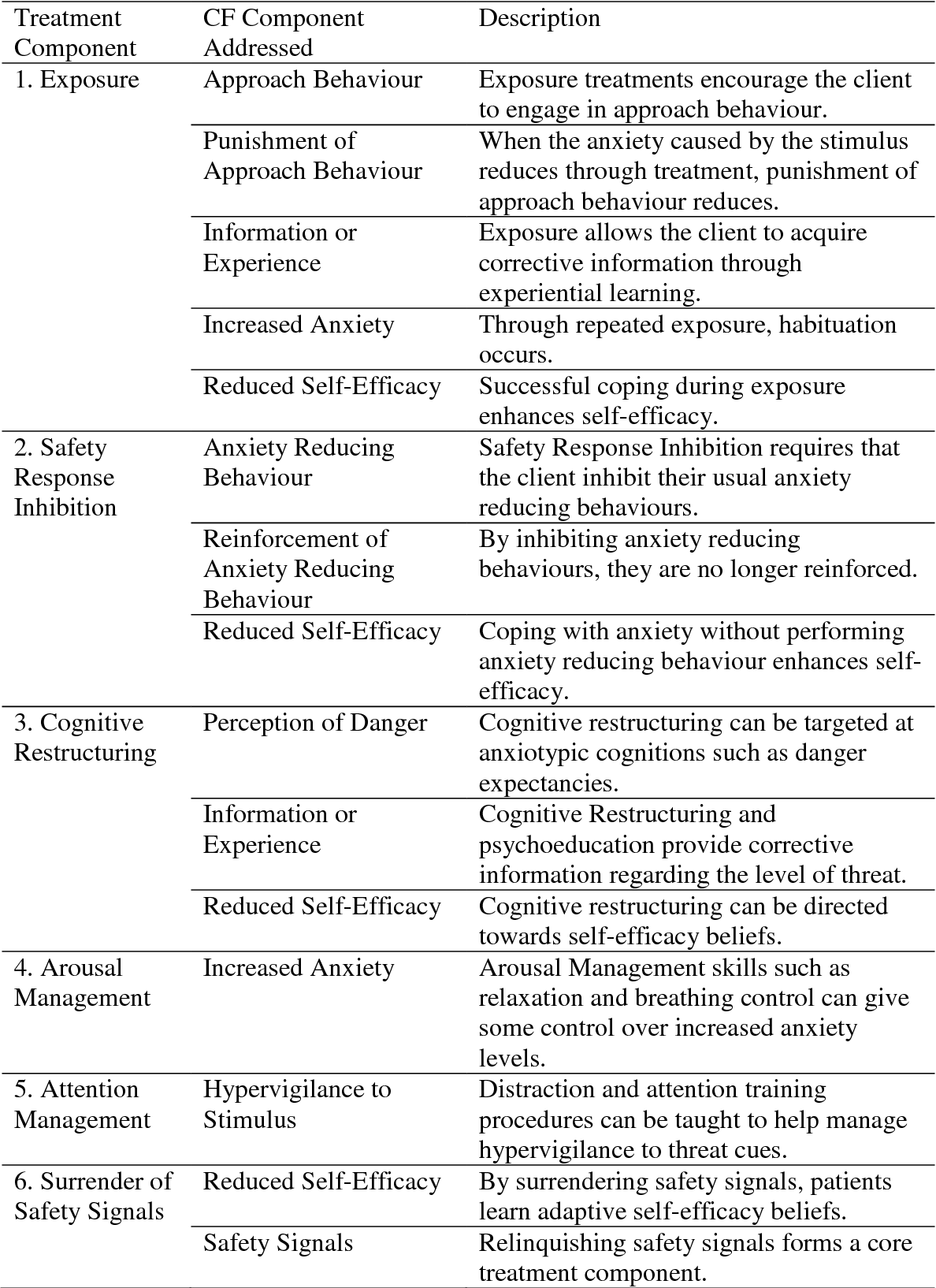 A Cognitive Behavioral Case Formulation Framework For Treatment