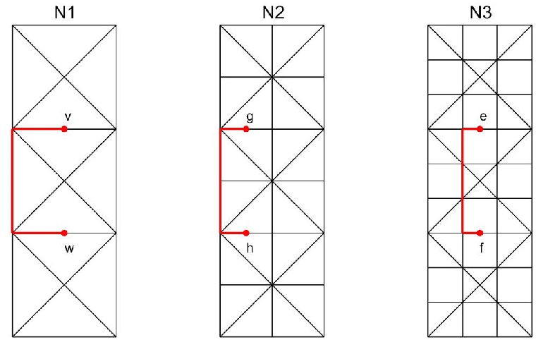 Figure 3: Worst situation in case (iv) for different networks