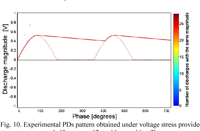 Figure 10 from Partial discharge behavior under single phase half