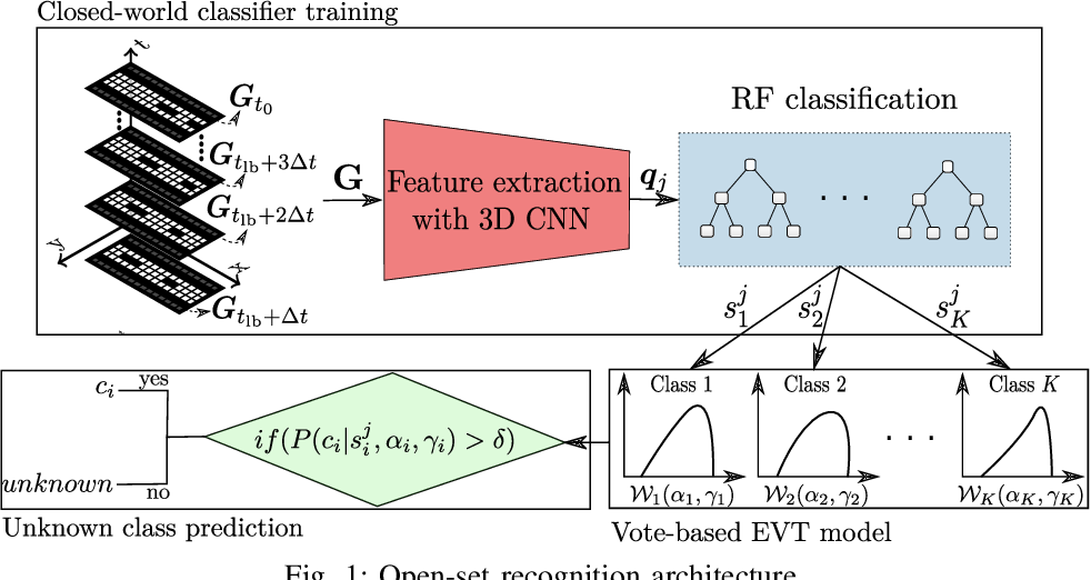 Figure 1 for Open-set Recognition based on the Combination of Deep Learning and Ensemble Method for Detecting Unknown Traffic Scenarios