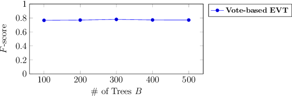 Figure 3 for Open-set Recognition based on the Combination of Deep Learning and Ensemble Method for Detecting Unknown Traffic Scenarios