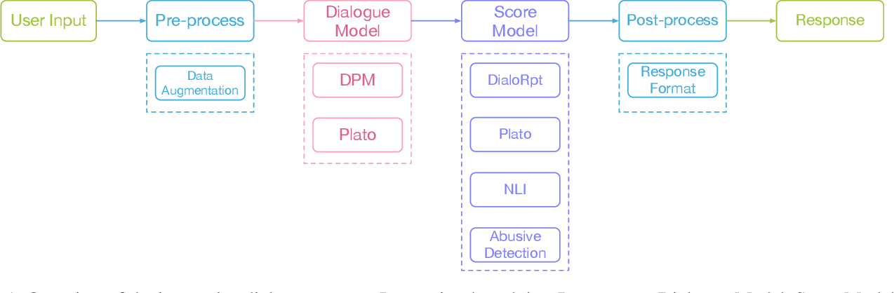 Figure 1 for WeChat AI's Submission for DSTC9 Interactive Dialogue Evaluation Track