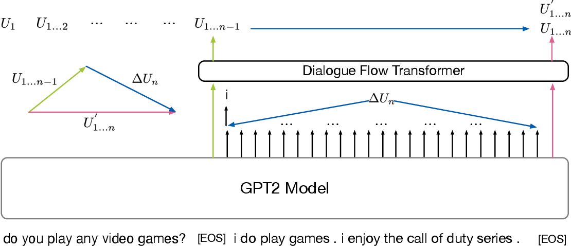 Figure 3 for WeChat AI's Submission for DSTC9 Interactive Dialogue Evaluation Track