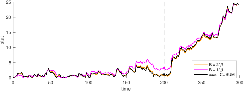 Figure 2 for Sequential change-point detection for mutually exciting point processes over networks