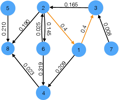 Figure 3 for Sequential change-point detection for mutually exciting point processes over networks