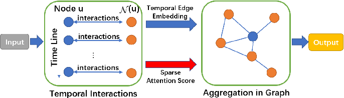 Figure 3 for GTEA: Representation Learning for Temporal Interaction Graphs via Edge Aggregation