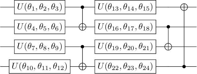 Figure 1 for Effect of barren plateaus on gradient-free optimization