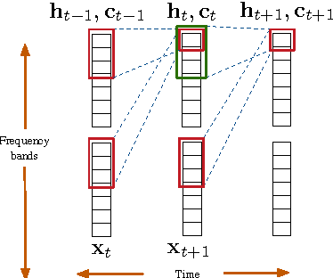 Figure 1 for Very Deep Convolutional Networks for End-to-End Speech Recognition