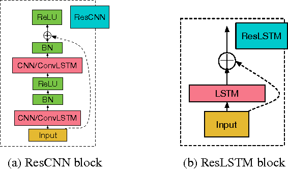 Figure 3 for Very Deep Convolutional Networks for End-to-End Speech Recognition