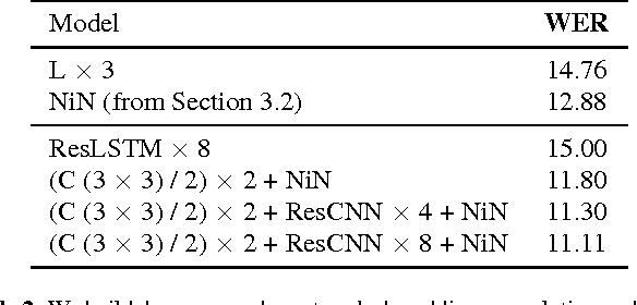 Figure 4 for Very Deep Convolutional Networks for End-to-End Speech Recognition