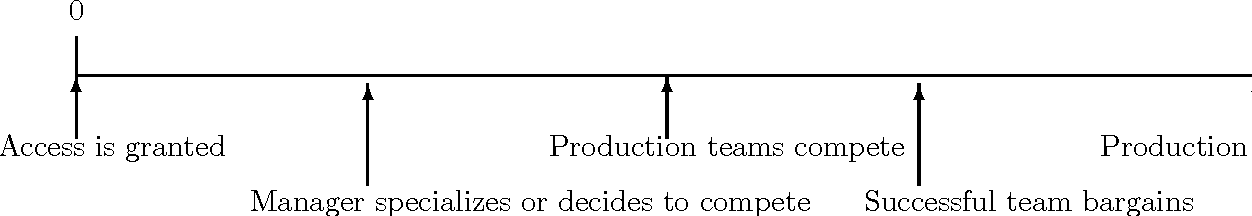 figure III