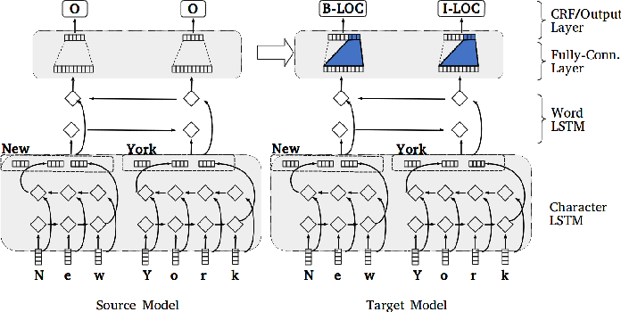Figure 1 for Transfer Learning for Sequence Labeling Using Source Model and Target Data