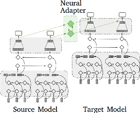 Figure 3 for Transfer Learning for Sequence Labeling Using Source Model and Target Data
