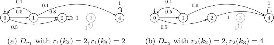 Figure 2 for Counterexample-Driven Synthesis for Probabilistic Program Sketches