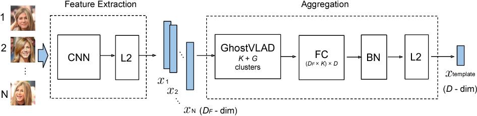 Figure 1 for GhostVLAD for set-based face recognition