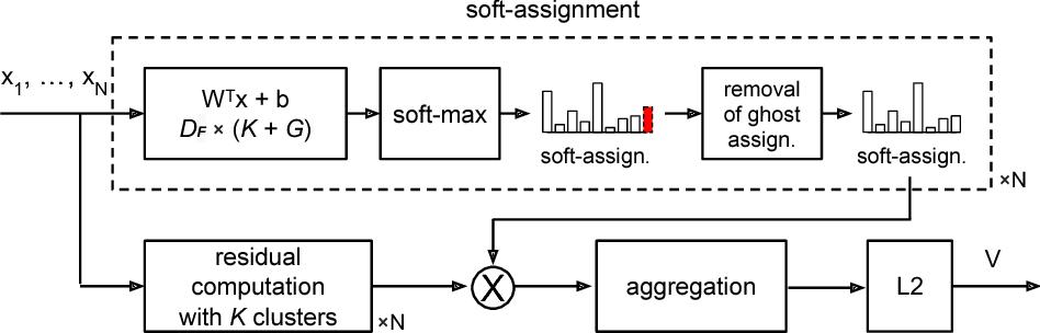 Figure 3 for GhostVLAD for set-based face recognition