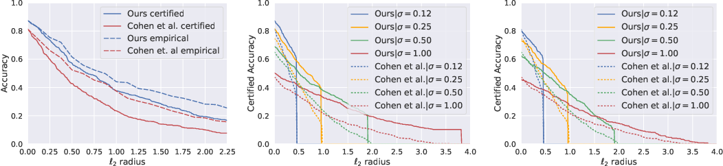 Figure 2 for Provably Robust Deep Learning via Adversarially Trained Smoothed Classifiers