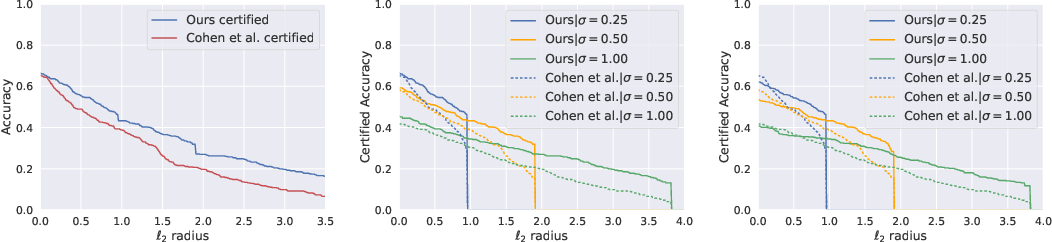 Figure 4 for Provably Robust Deep Learning via Adversarially Trained Smoothed Classifiers