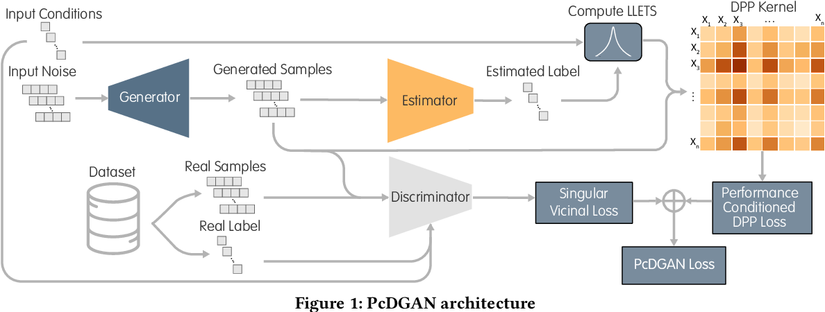 Figure 1 for PcDGAN: A Continuous Conditional Diverse Generative Adversarial Network For Inverse Design