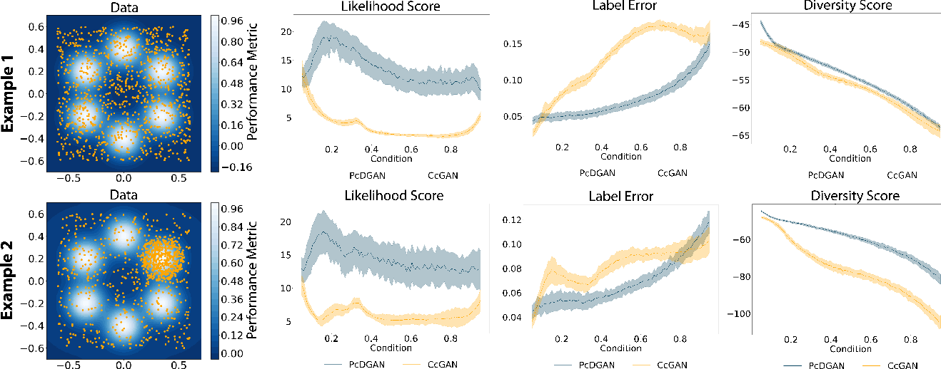 Figure 4 for PcDGAN: A Continuous Conditional Diverse Generative Adversarial Network For Inverse Design