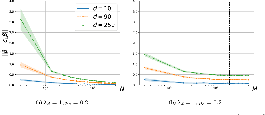 Figure 3 for On the Sample Complexity of Rank Regression from Pairwise Comparisons