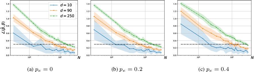 Figure 4 for On the Sample Complexity of Rank Regression from Pairwise Comparisons