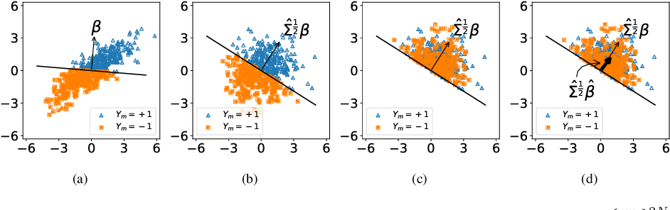 Figure 1 for On the Sample Complexity of Rank Regression from Pairwise Comparisons