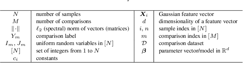 Figure 2 for On the Sample Complexity of Rank Regression from Pairwise Comparisons