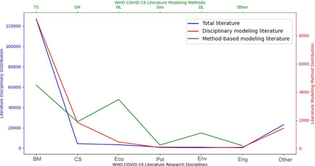 Figure 3 for COVID-19 Modeling: A Review