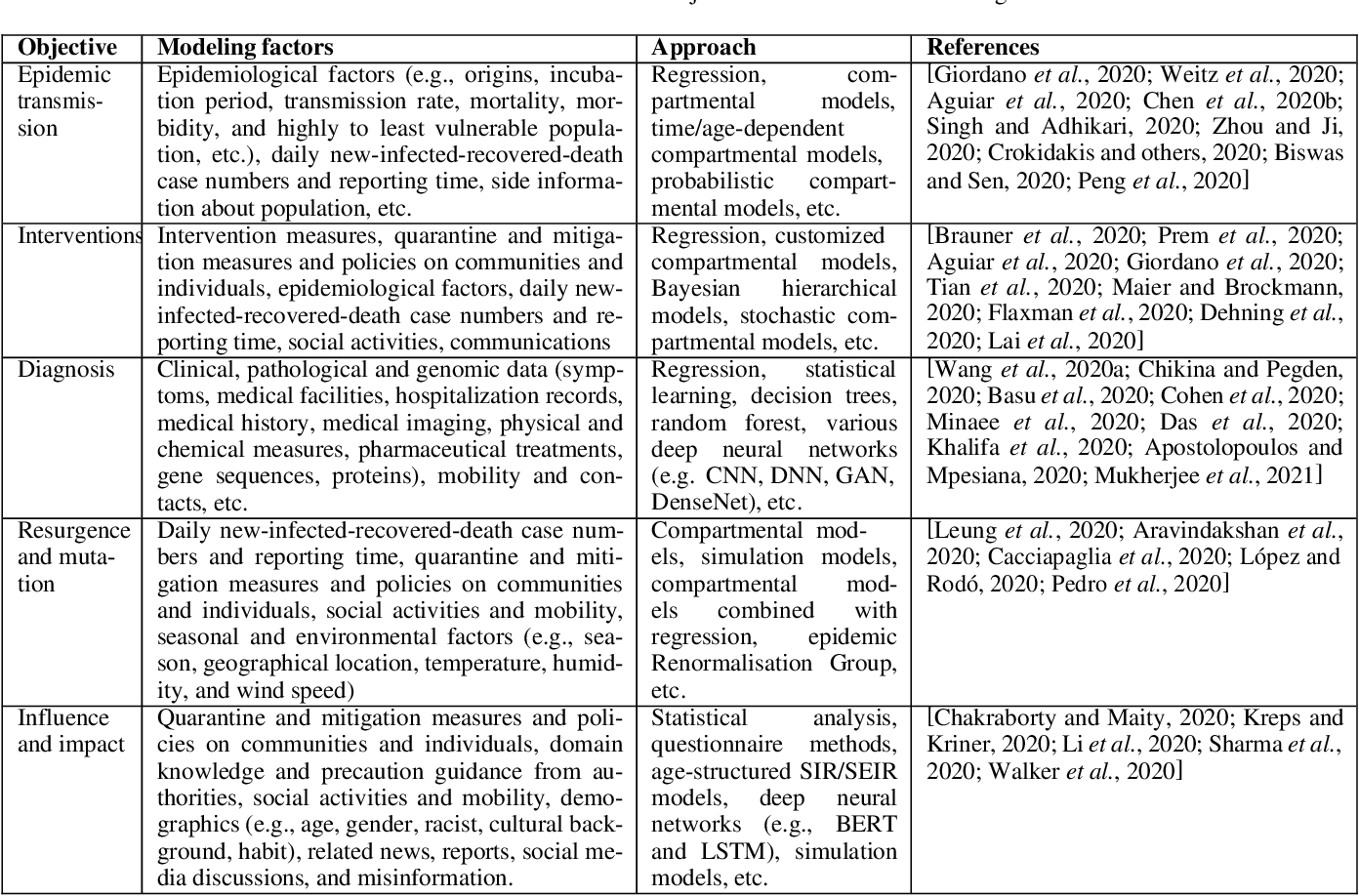 Figure 2 for COVID-19 Modeling: A Review